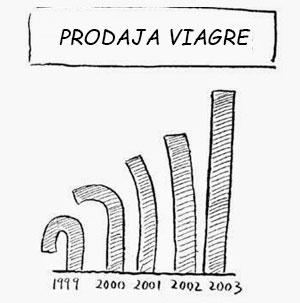 Najprodavanije tablete za potenciju Viagra